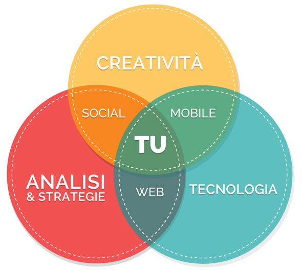 HT&T Consulting - Agenzia web - Digital Commerce Agency - Agenzia di Comunicazione