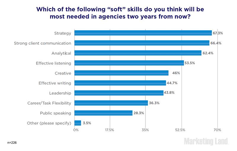Le Soft Skills che avranno maggiore importanza nelle agenzie di comunicazione digitale nei prossimi due anni