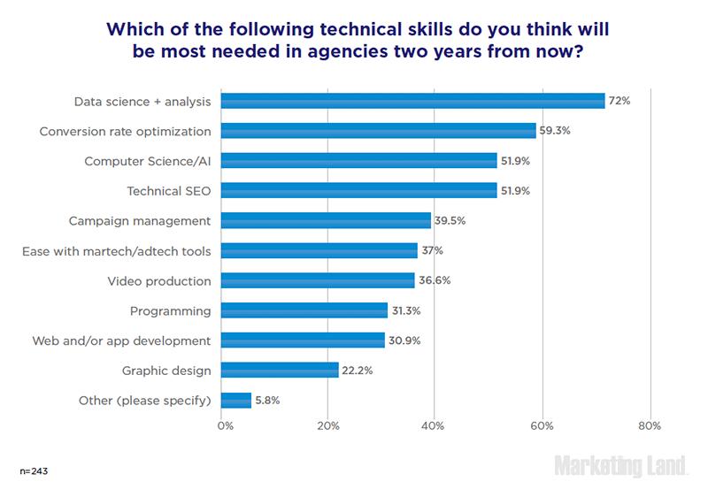 Le Skills che avranno maggiore importanza nelle agenzie di comunicazione digitale nei prossimi due anni